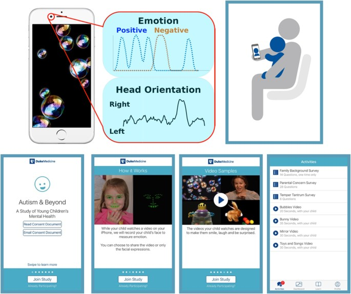 Automatic Emotion And Attention Analysis Of Young Children At Home