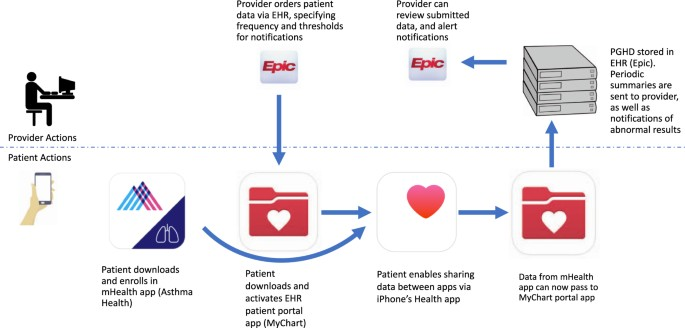 From Smartphone To Ehr A Case Report On Integrating