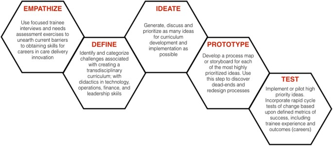 Training for our digital future: a human-centered design
