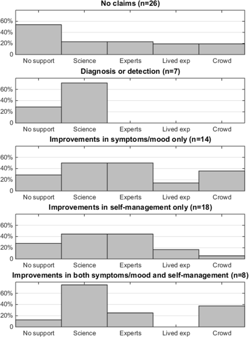 Using Science To Sell Apps Evaluation Of Mental Health App Store Quality Claims Npj Digital Medicine