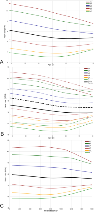 Real-world heart rate norms in the Health eHeart study   npj Digital
