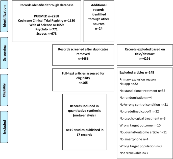 Standalone Smartphone Apps For Mental Health A Systematic Review And Meta Analysis Npj Digital Medicine