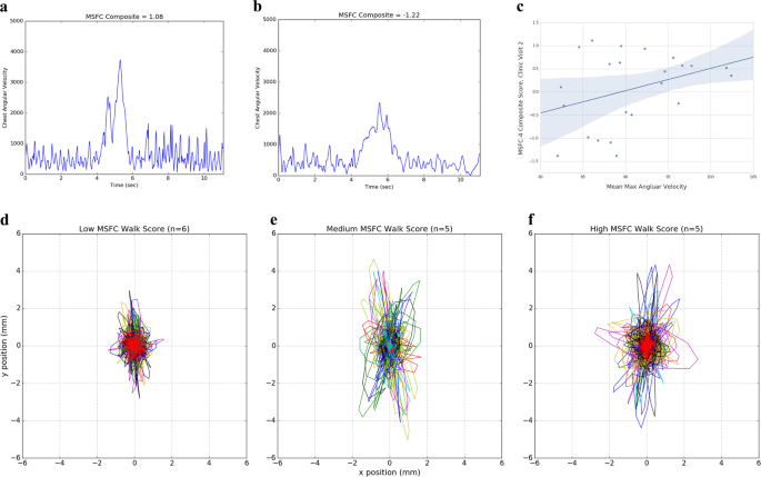 Quantifying neurologic disease using biosensor measurements in-clinic and in free-living settings in multiple sclerosis