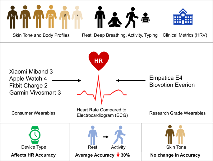 Investigating sources of inaccuracy in wearable optical heart rate sensors