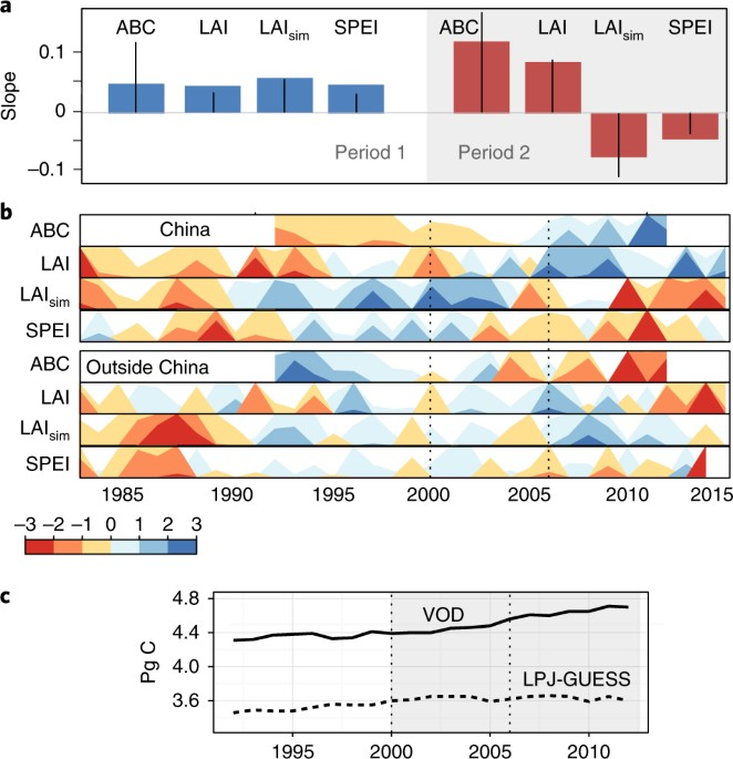 Increased Vegetation Growth And Carbon Stock In China Karst Via