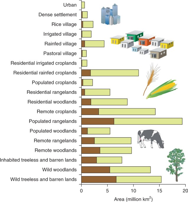 A Spatial Overview Of The Global Importance Of Indigenous Lands For