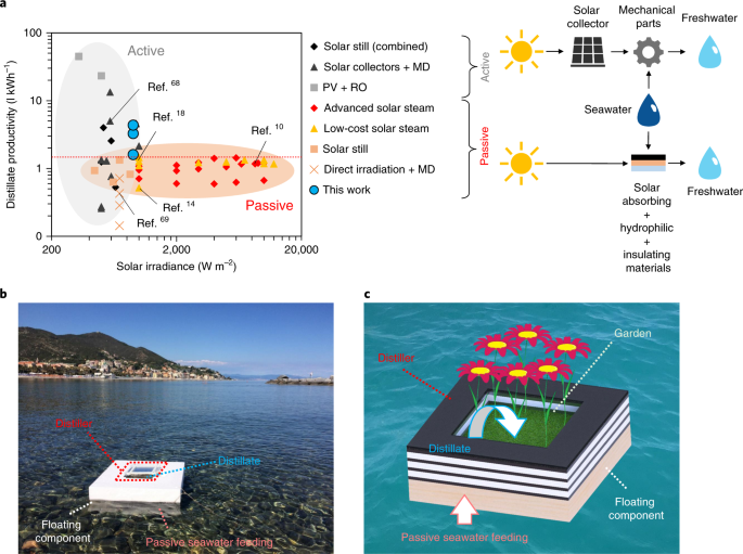 Passive solar high-yield seawater desalination by modular