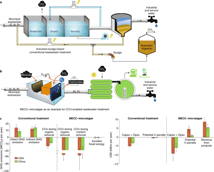 Wastewater treatment for carbon capture and utilization