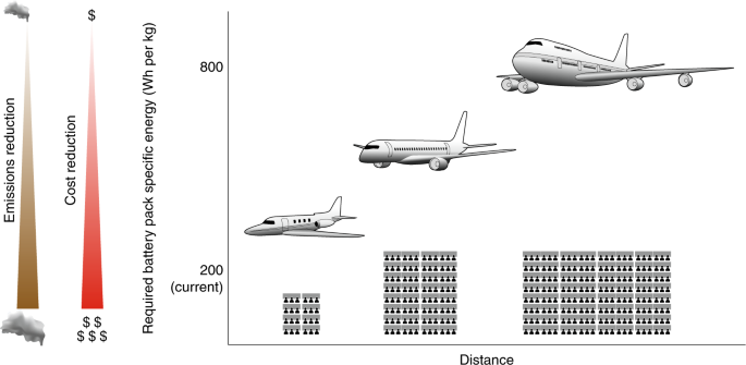 Potential for electric aircraft