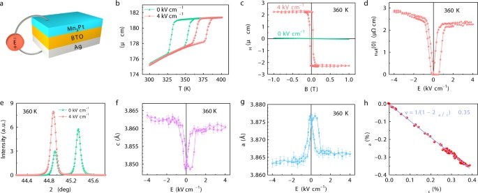 Electrical switching of the topological anomalous Hall effect in a ...