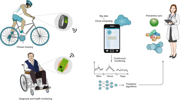 wearable sweat sensors nature electronics