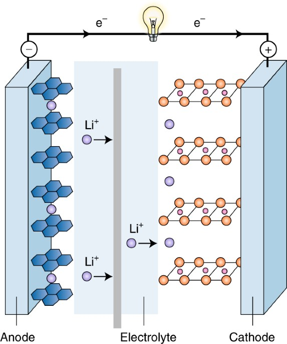 How Are Batteries Made >> How We Made The Li Ion Rechargeable Battery Nature Electronics