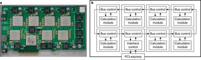 High-performance parallel computing for next-generation