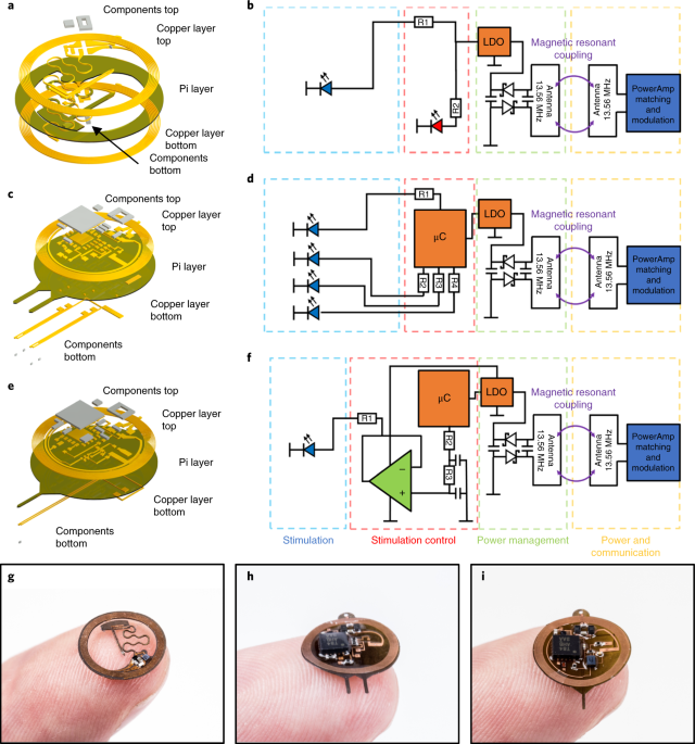 Fully implantable optoelectronic systems for battery-free, multimodal operation in neuroscience research