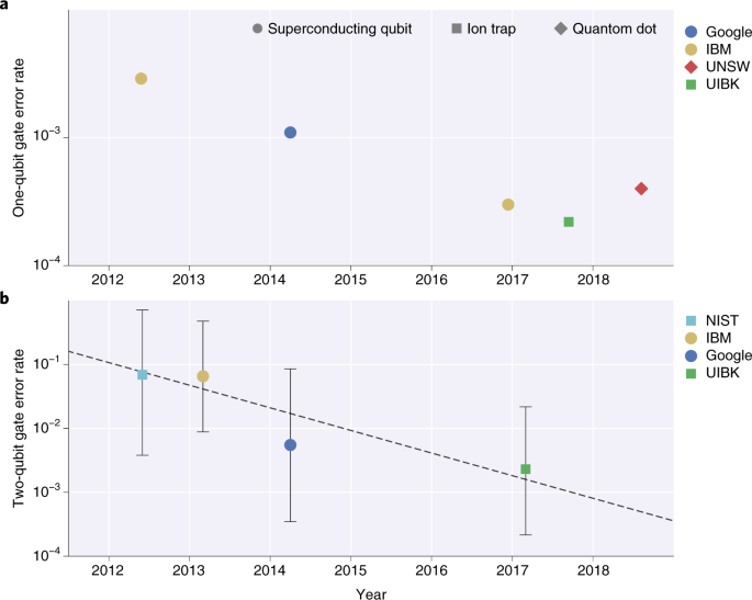 Designer pulses for better qubit gate operations | Nature