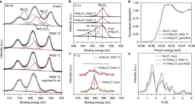 A Niobium 3d Region Of Ex Situ XPS Fresh 1 Pt Nb2CT X Sample Quasi In Reduced At 350 And 550 C