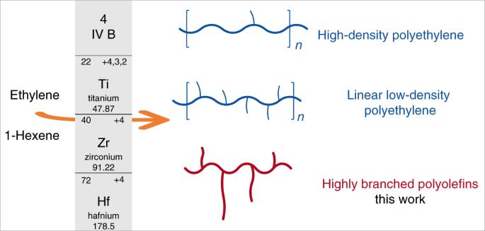 Highly branched polyethylene oligomers via group IV