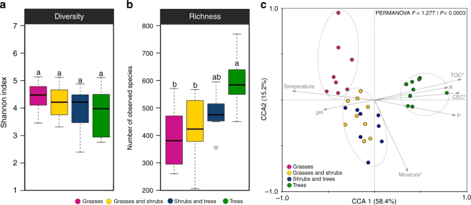 Protist Species Richness And Soil Microbiome Complexity Increase