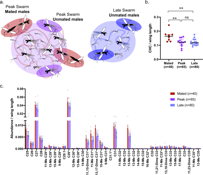 Cuticular hydrocarbons are associated with mating success and insecticide resistance in malaria vectors - Communications Biology