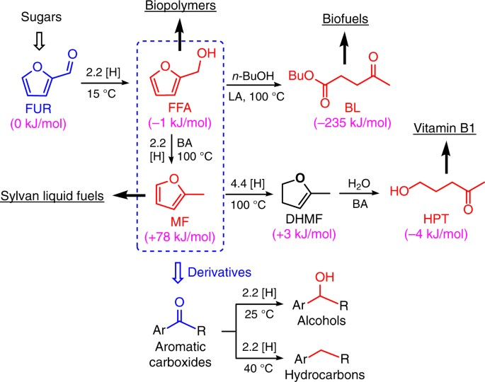 Control Of Selectivity In Hydrosilane Promoted Heterogeneous