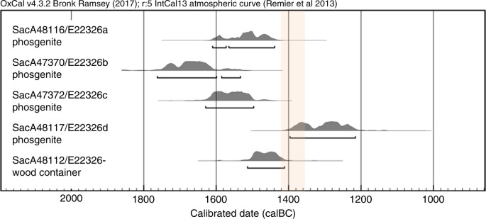 Carbon dating scholarly articles