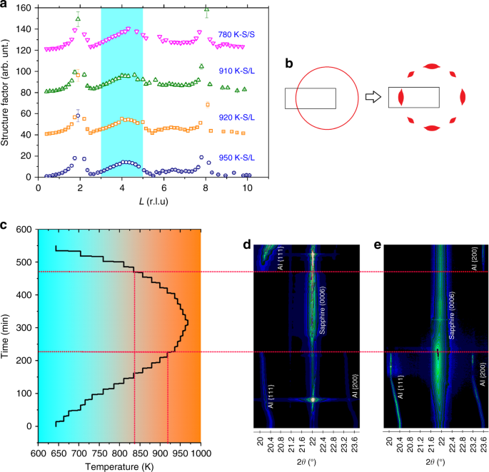 Atomistics of pre-nucleation layering of liquid metals at the interface with poor nucleants