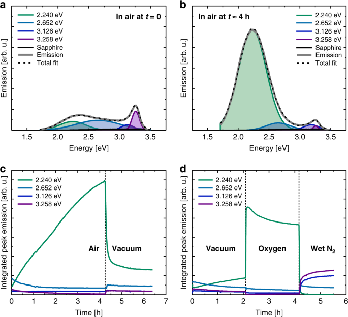 The role of adsorbates in the green emission and conductivity of zinc oxide