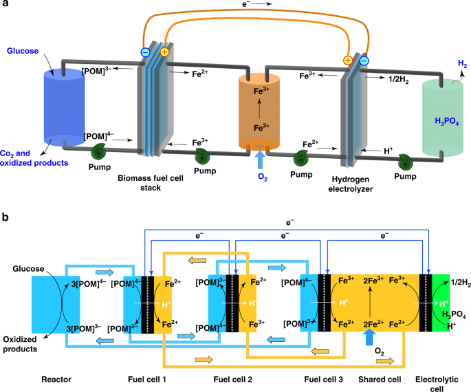 A self-powered electrolytic process for glucose to hydrogen conversion