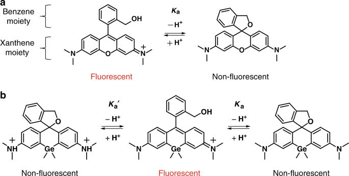 Design strategy for germanium-rhodamine based pH-activatable near