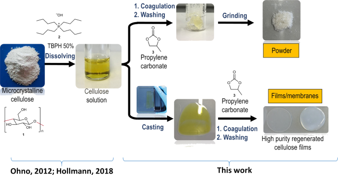 Coagulation using organic carbonates opens up a sustainable route towards regenerated cellulose films