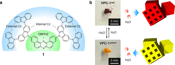 Sigmoidally Hydrochromic Molecular Porous Crystal With Rotatable Dendrons Communications Chemistry