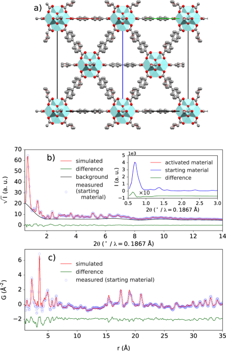 Atomic resolution tracking of nerve-agent simulant decomposition and host metal–organic framework response in real space