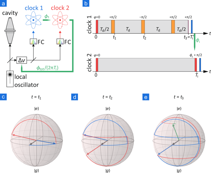 Dynamical decoupling of laser phase noise in compound atomic clocks