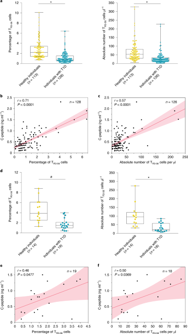 Type 1 diabetes progression is associated with loss of CD3+CD56+ regulatory T cells that control CD8+ T-cell effector functions