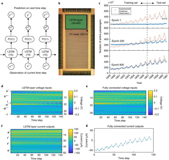 Long short-term memory networks in memristor crossbar arrays