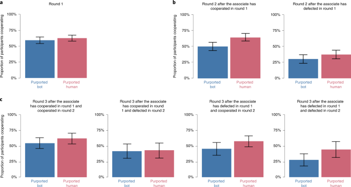 Behavioural Evidence For A Transparency Efficiency Tradeoff In Human Machine Cooperation Nature Machine Intelligence