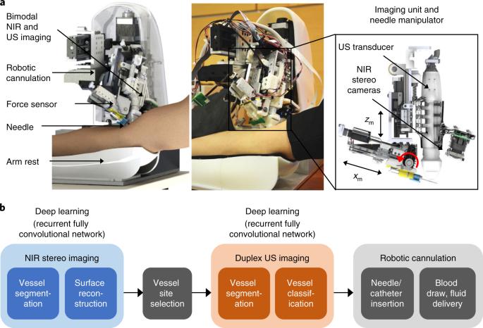 Robotics/Bots cover image