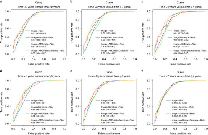 Deep-learning-based prediction of late age-related macular degeneration progression