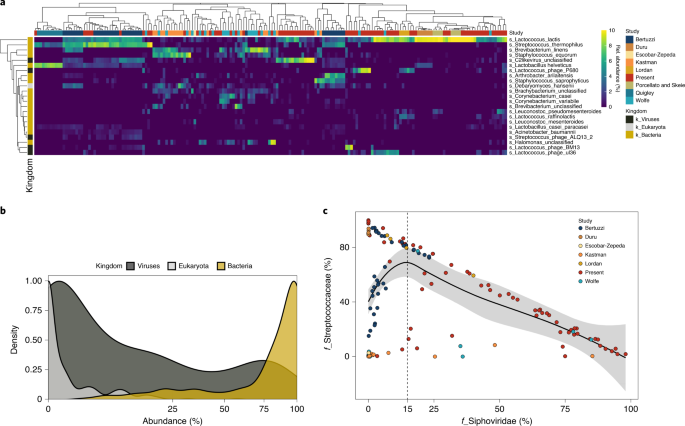 Meta-analysis of cheese microbiomes highlights contributions to multiple aspects of quality