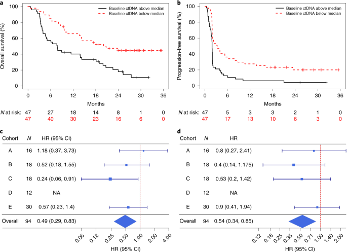Personalized circulating tumor DNA analysis as a predictive biomarker in solid tumor patients treated with pembrolizumab