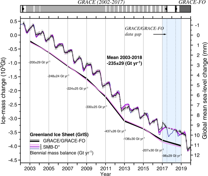 Return to rapid ice loss in Greenland and record loss in 2019 detected by the GRACE-FO satellites