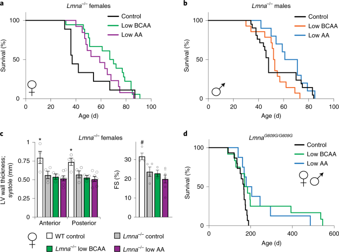 Lifelong restriction of dietary branched-chain amino acids has sex-specific benefits for frailty and life span in mice