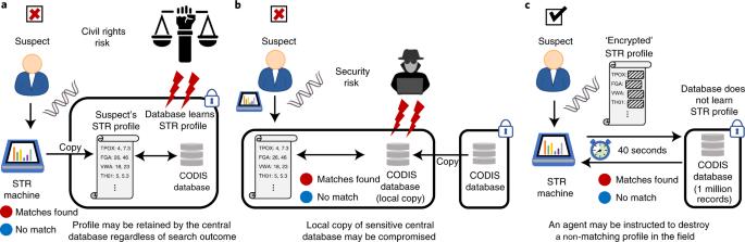 Avoiding genetic racial profiling in criminal DNA profile databases