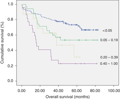 Positive Lymph Node Retrieval Ratio Optimises Patient Staging In Colorectal Cancer British Journal Of Cancer
