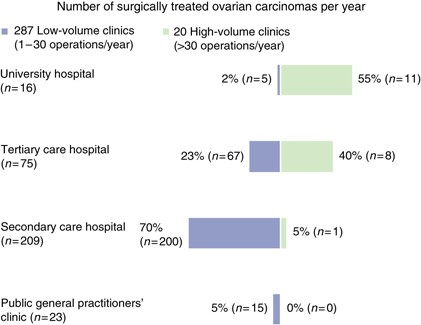 Clinical Management Of Borderline Tumours Of The Ovary Results Of A Multicentre Survey Of 323 Clinics In Germany British Journal Of Cancer