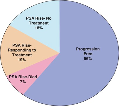 psa test accuracy after prostatectomy)
