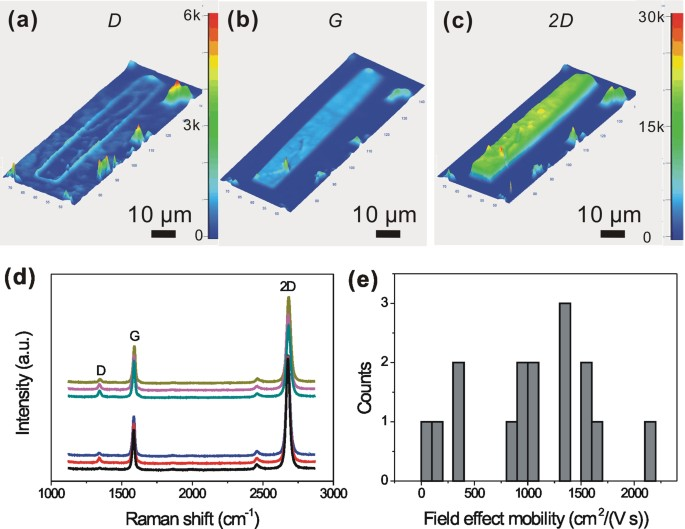 Origin of the relatively low transport mobility of graphene ... on