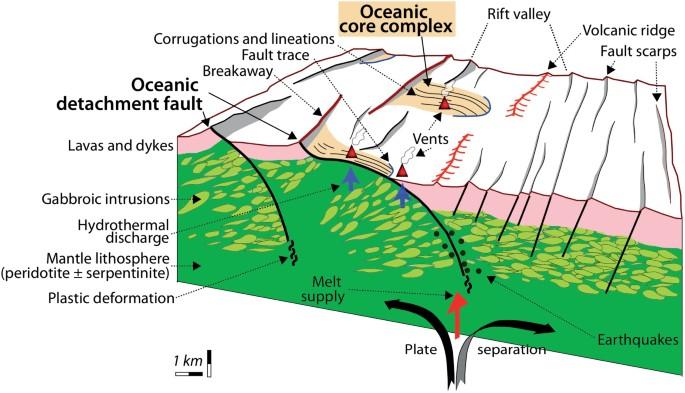 Recognizing detachment-mode seafloor