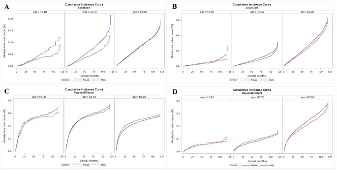 Age Dependent Association Between Sex And Renal Cell Carcinoma Mortality A Population Based Analysis Scientific Reports