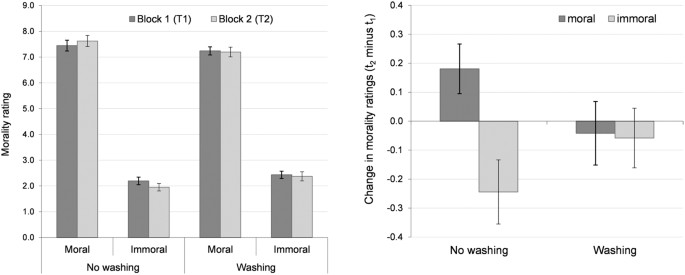Hand Washing Induces A Clean Slate Effect In Moral Judgments A Pupillometry And Eye Tracking Study Scientific Reports